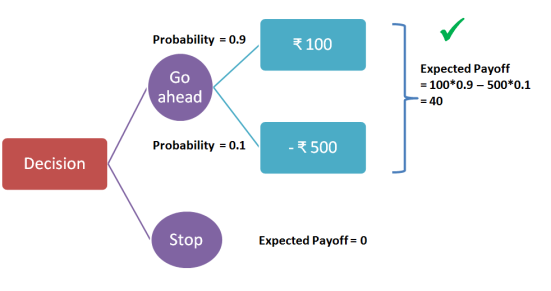 Figure 1: Sample Decision Tree